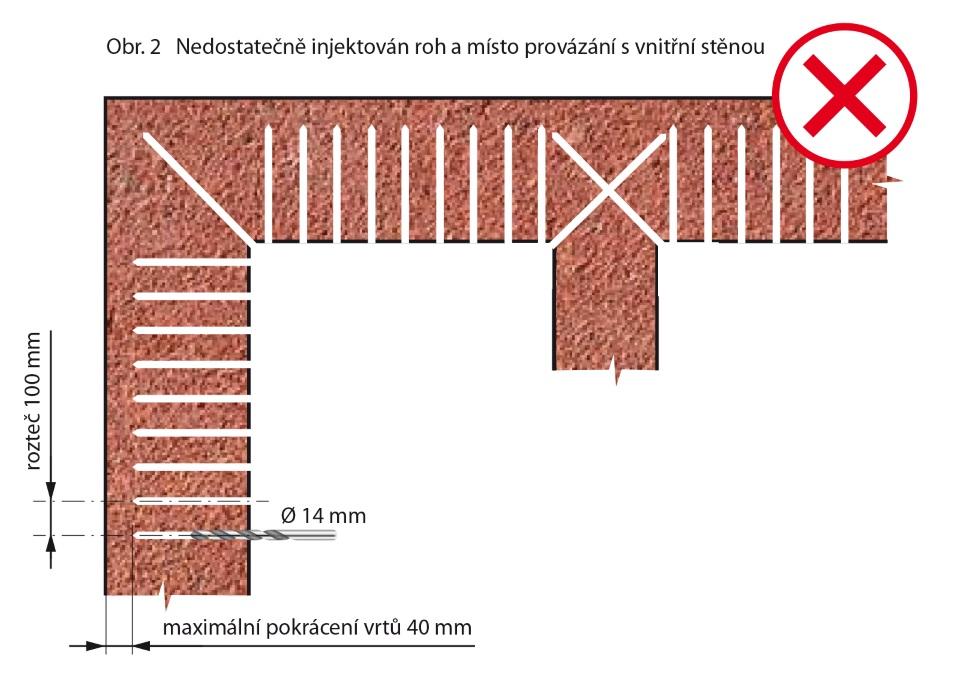 Nedostatečně provedená injektáž rohu a místa provázání s vnitřní stěnou