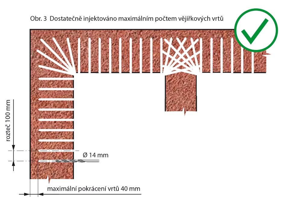 Dostatečně provedená injektáž rohu a místa provázání s vnitřní stěnou maximálním počtem vějířkových vrtů